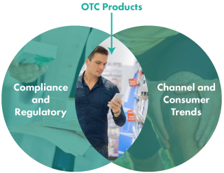 Regulatory Trends and Consumer Trends and the impact to OTC