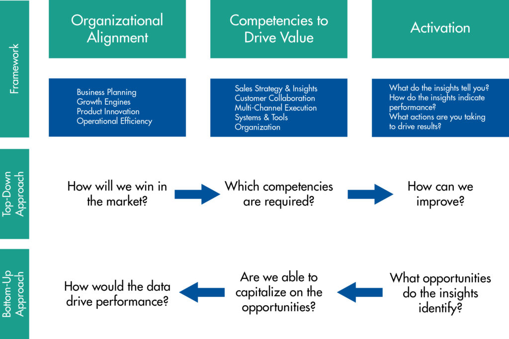 Clarkston Consulting's framework for Actionable Insights from Data