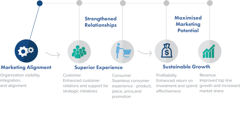 benefits of marketing alignment graphic