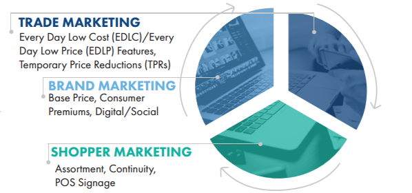 graph with trade marketing, brand marketing, and shopper marketing working together