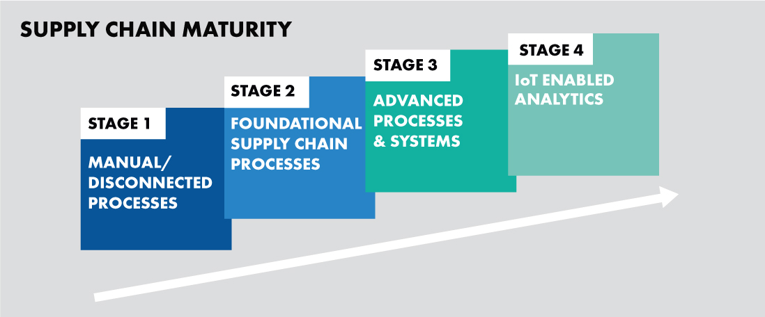 Graphic showing the evolution of supply chain maturity