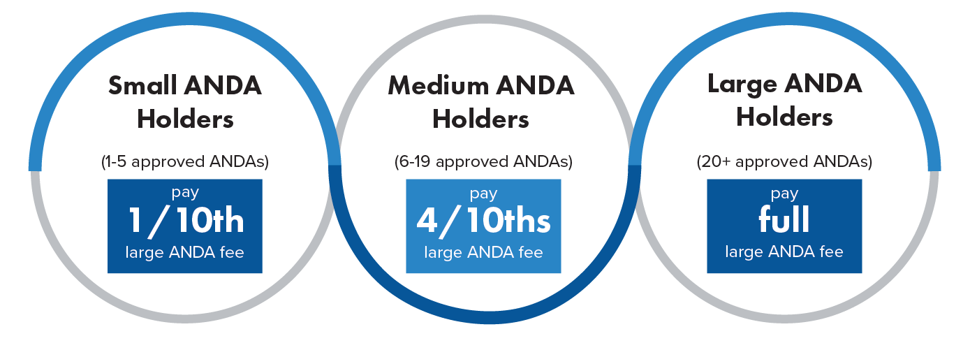 Graphic showing the tiered structure of the GDUFA II fees