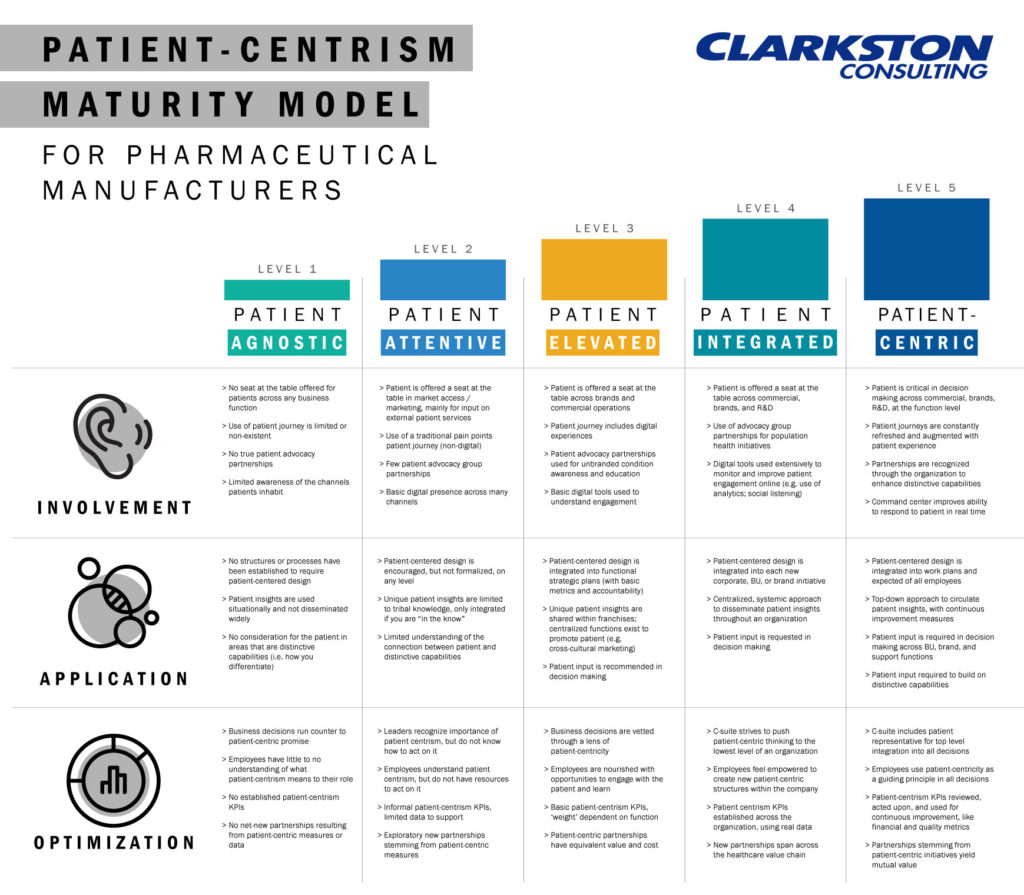 A maturity model depicting the evolution of patient-centricity in pharmaceutical manufacturing