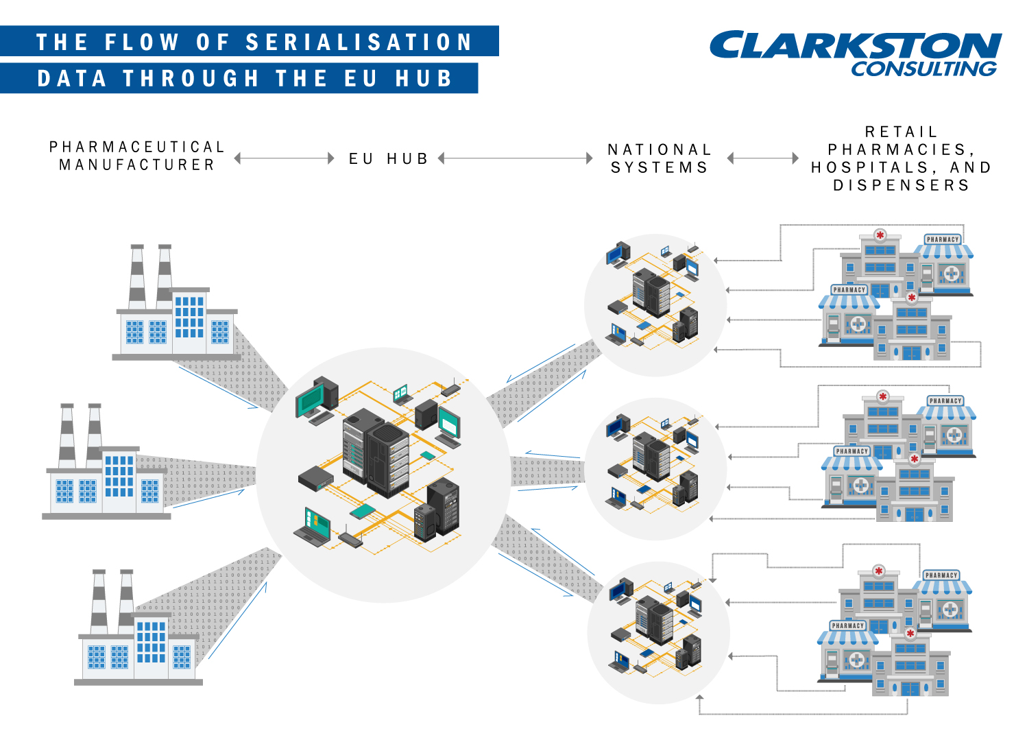 Image depicting the flow of serialisation data through the EU Hub