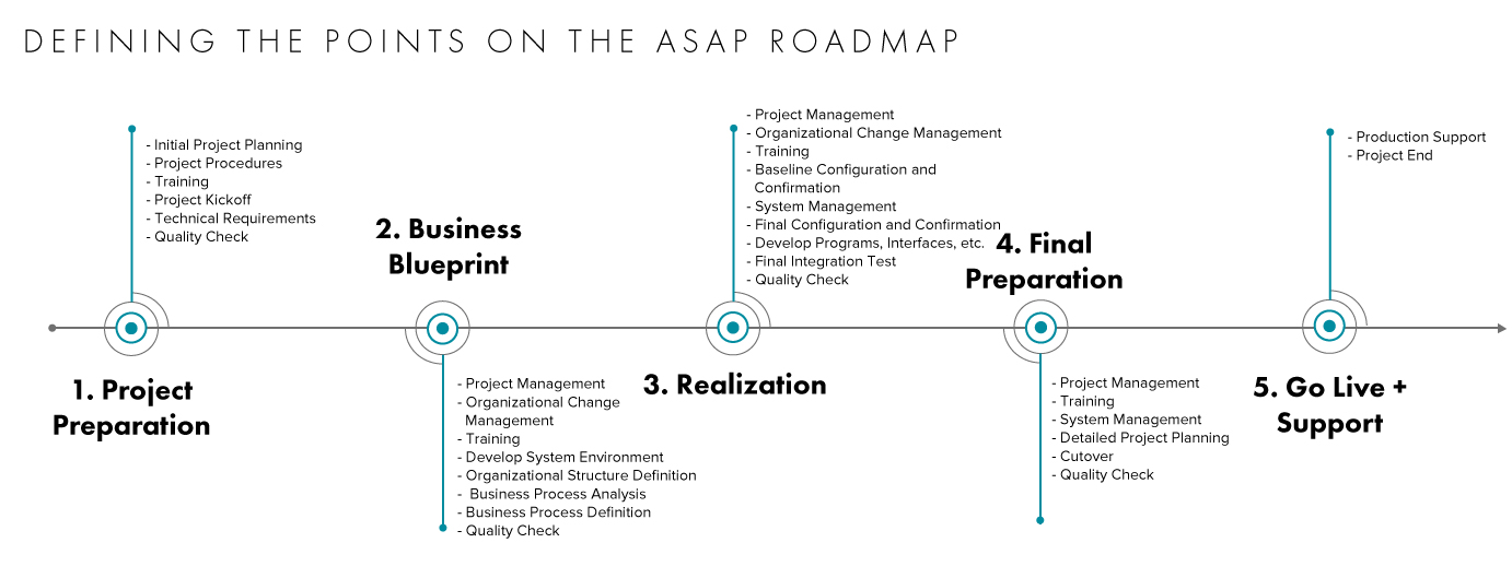 Defining the points on the ASAP roadmap