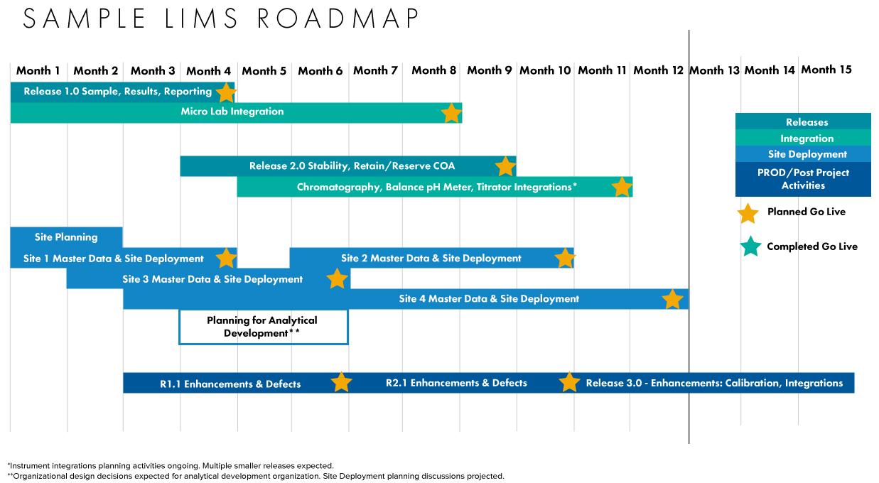 Sample LIMS Roadmap