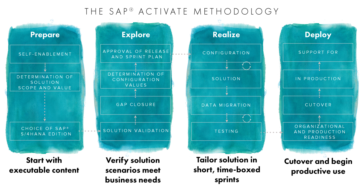 The SAP Activate Methodology