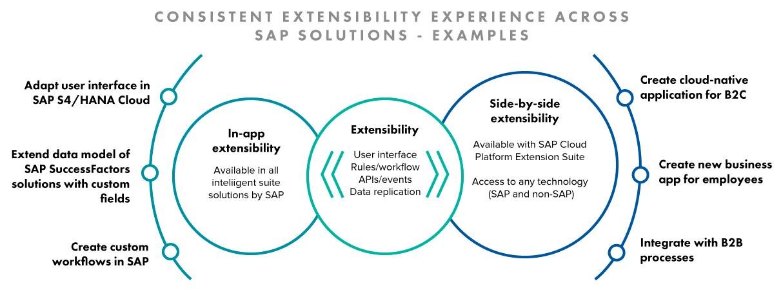 SAP extensibility