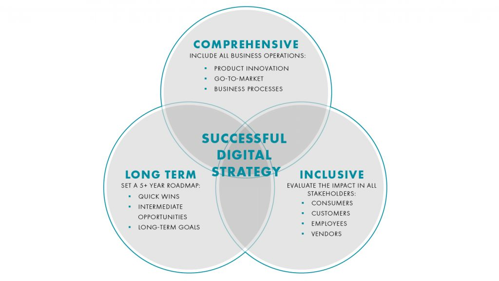 Creating a digital strategy graph